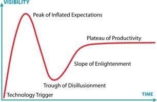 signal noise graph