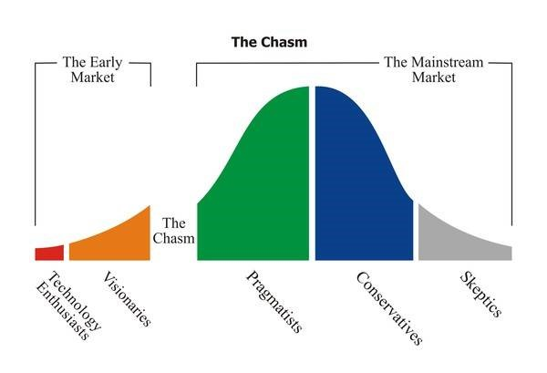 Chasm chart